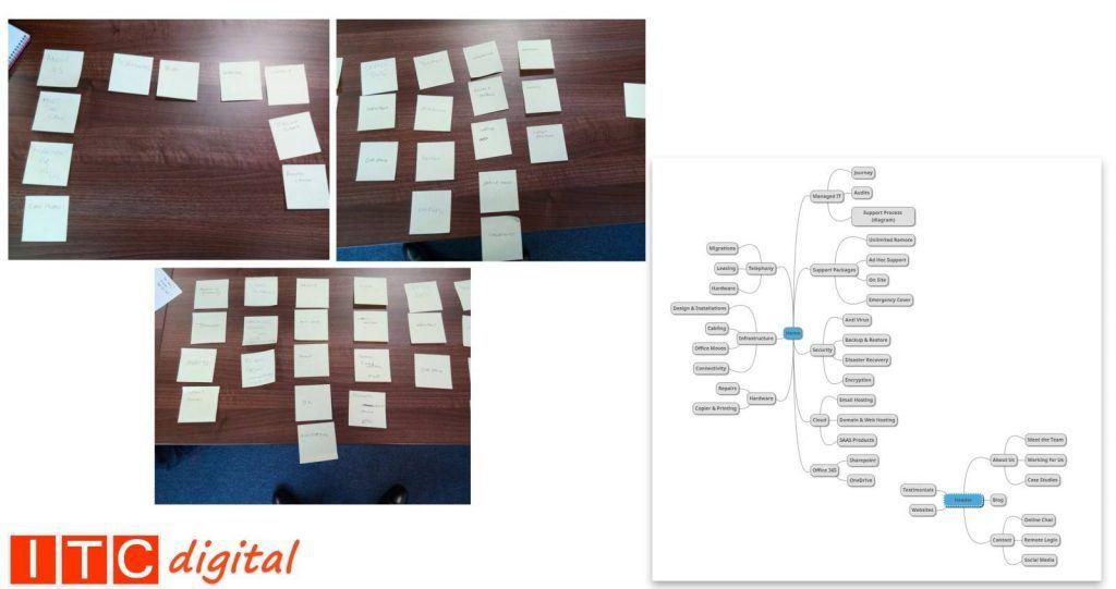 ITC Service Planning